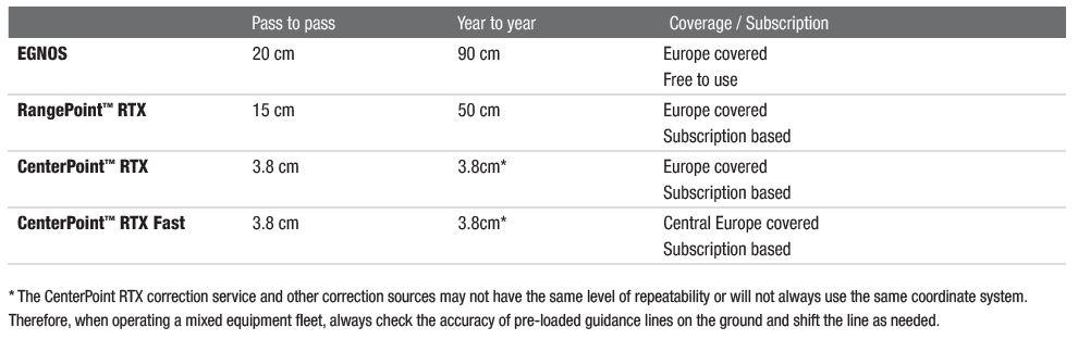 GPS Coverage