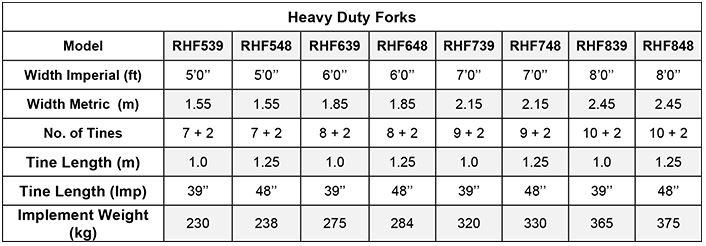 Heavy Duty Fork