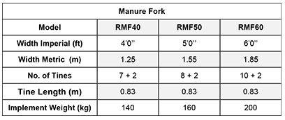 Rossmore Manure Fork