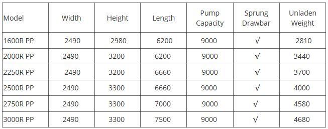 Premuim Plus Recess Tanker Range