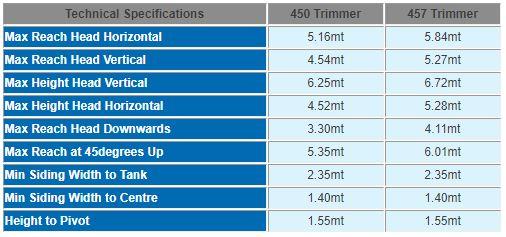 Shelbourne reynolds 400 Series trimmer 4